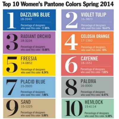 Colores Pantone Primavera 2014