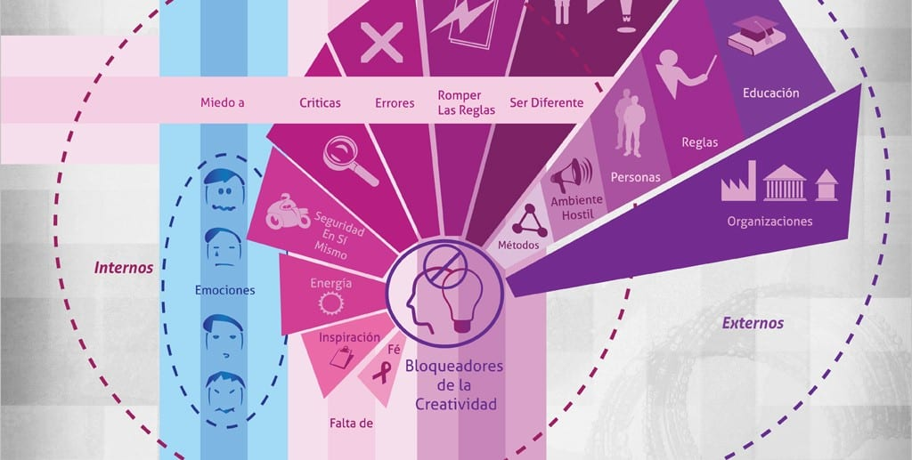 Infografías Diseño Gráfico