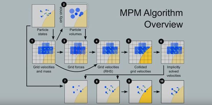 Algoritmo MPM