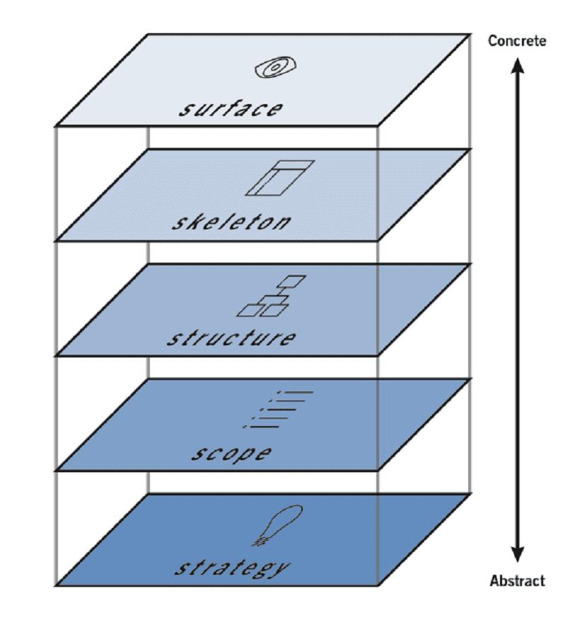 la estructura y pasos de un proyecto
