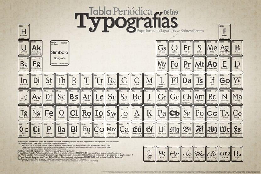 la tipografia puede ser al diferencia en tu trabajo