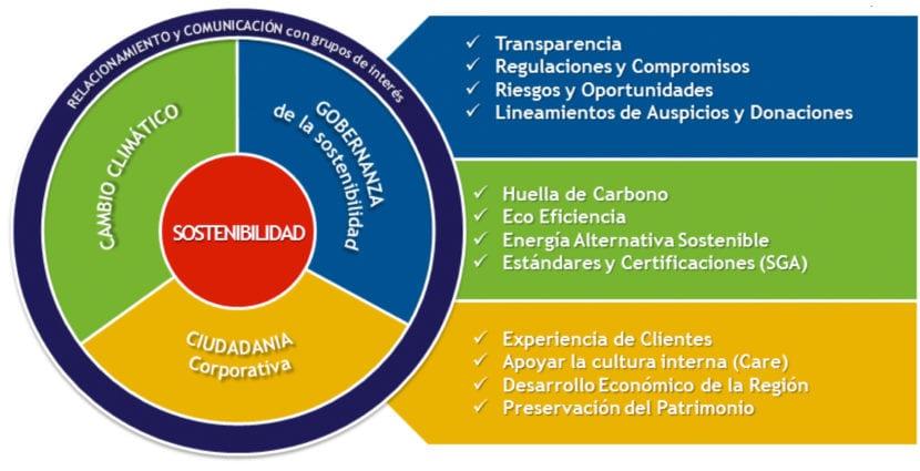 Gráfico sobre la sostenibilidad