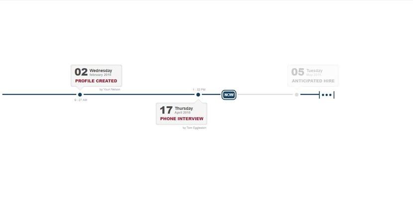 Timeline HR