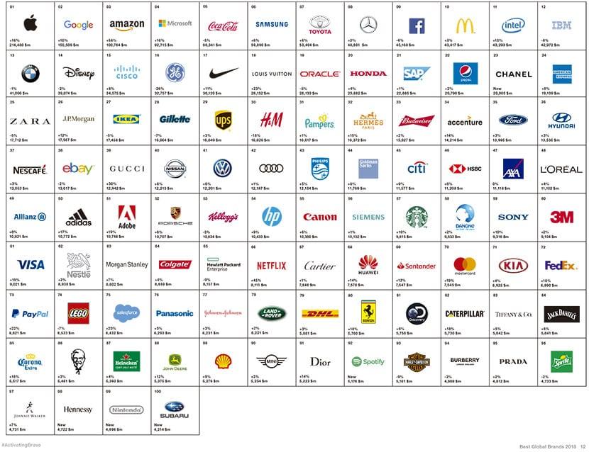 Top marcas mundial
