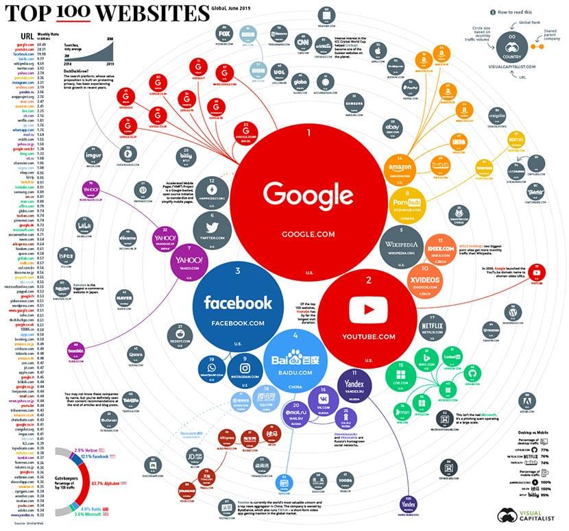 100 sitios web visitados