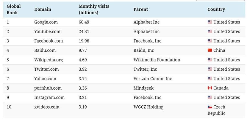 Lista de 100 webs