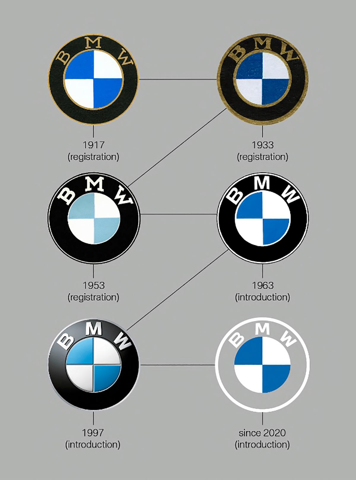 Historial del logo BMW