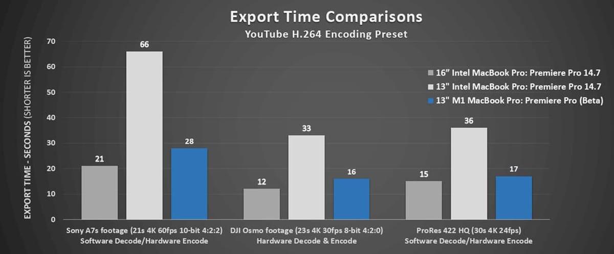 Comparaciones de exportacion Premiere Pro